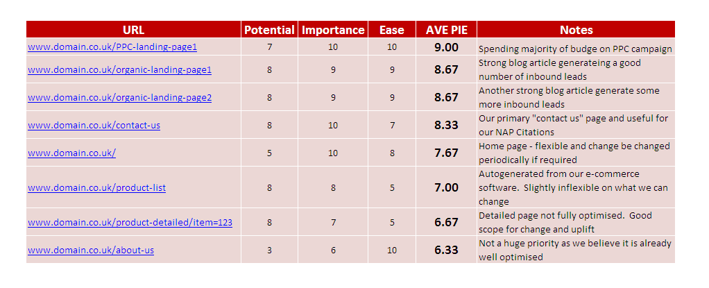 PIE Table for Convesion Rate Optimisation
