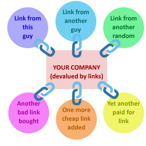 poor links devalue your seo