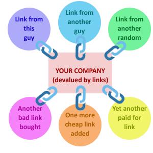 poor links devalue your seo