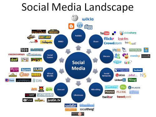 various social media