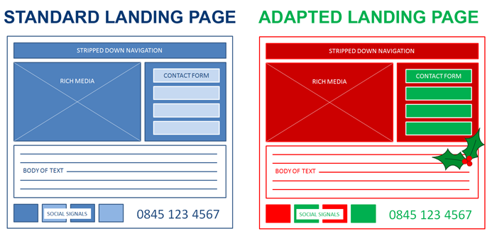 standing landing page versus festive adapted landing page